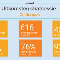 Uitkomst Chatsessie Zuiderpark